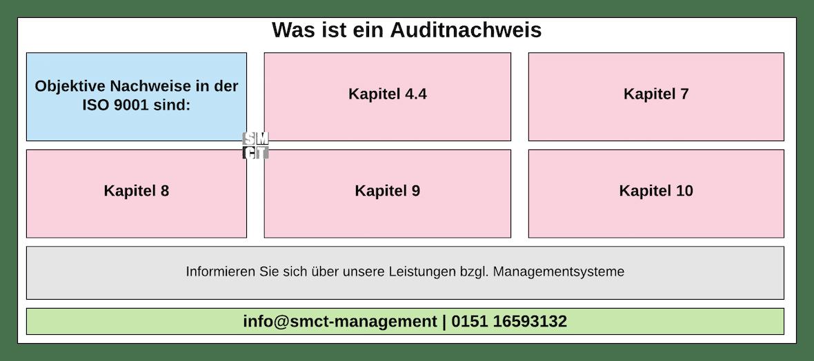 Was ist ein Auditnachweis | SMCT-MANAGEMENT