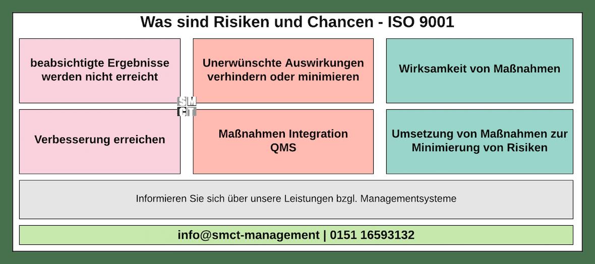 Was sind Risiken und Chancen - ISO 9001 | SMCT-MANAGEMENT