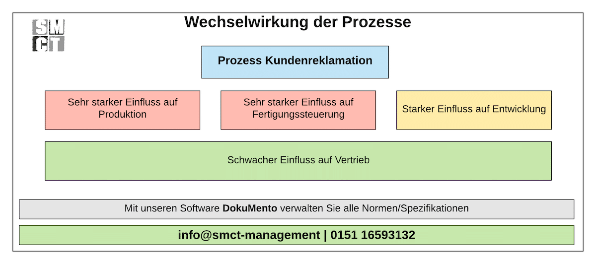 Wechselwirkung der Prozesse | SMCT-MANAGEMENT