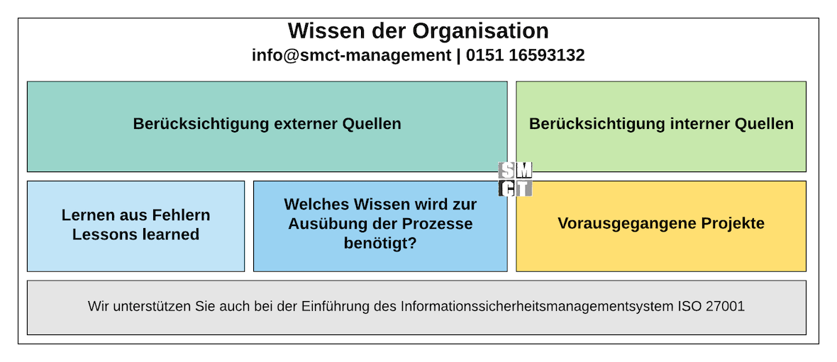 Wissen der Organisation | SMCT-MANAGEMENT