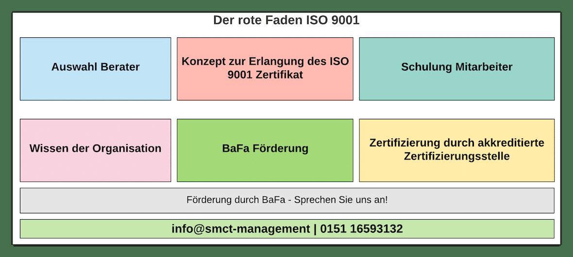 Der rote Faden ISO 9001   SMCT-MANAGEMENT