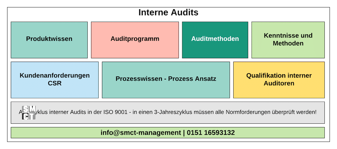 Interne Audits | SMCT-MANAGEMENT