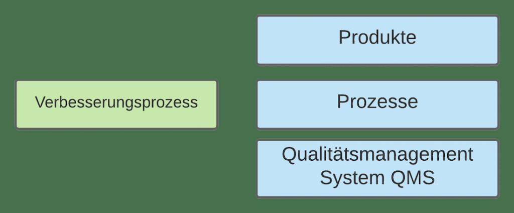 Verbesserung Produkte Prozesse Qualitätsmanagementsystem
