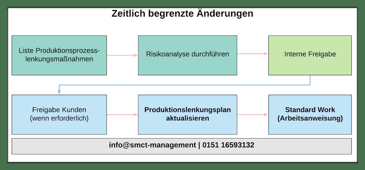 zeitlich begrenzte Änderungen | SMCT-MANAGEMENT