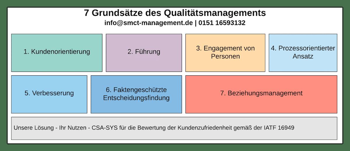 7 Grundsätze des Qualitätsmanagements | ISO 9000