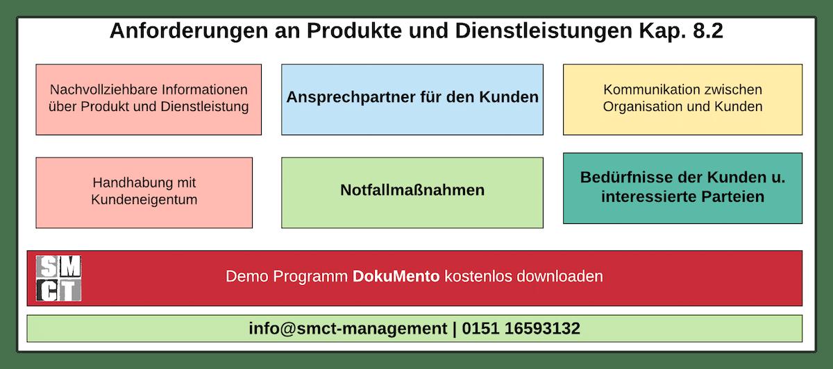 Anforderungen an Produkte und Dienstleistungen