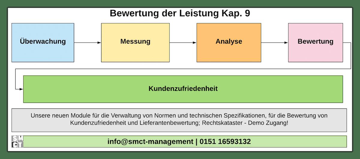 Bewertung der Leistung | SMCT-MANAGEMENT