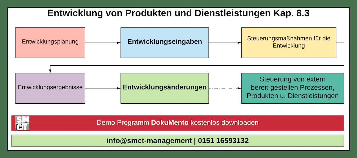 Entwicklung von Produkten und Dienstleistungen
