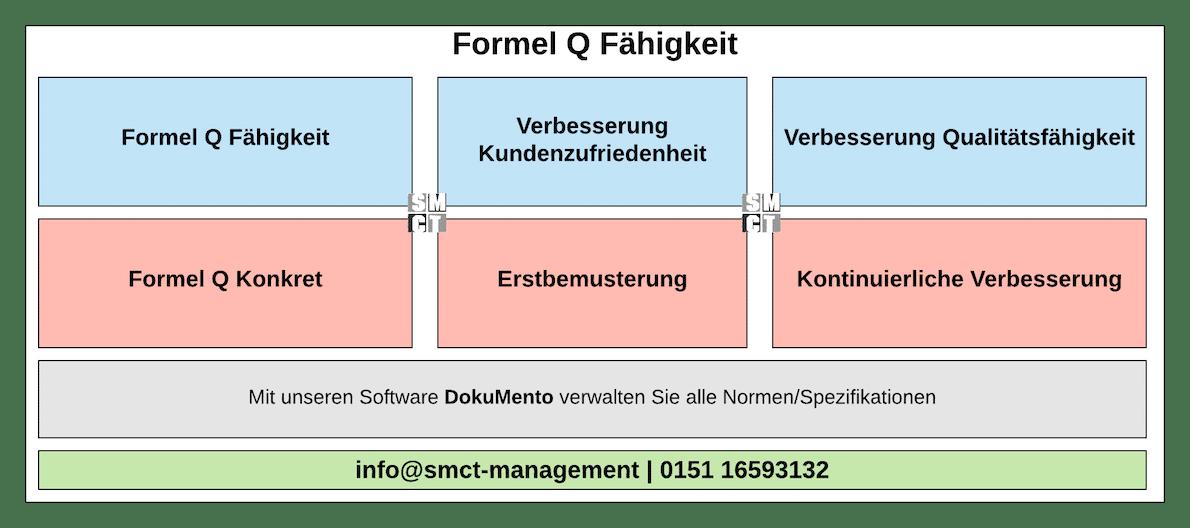 Formel Q Fähigkeit und Q Konkret
