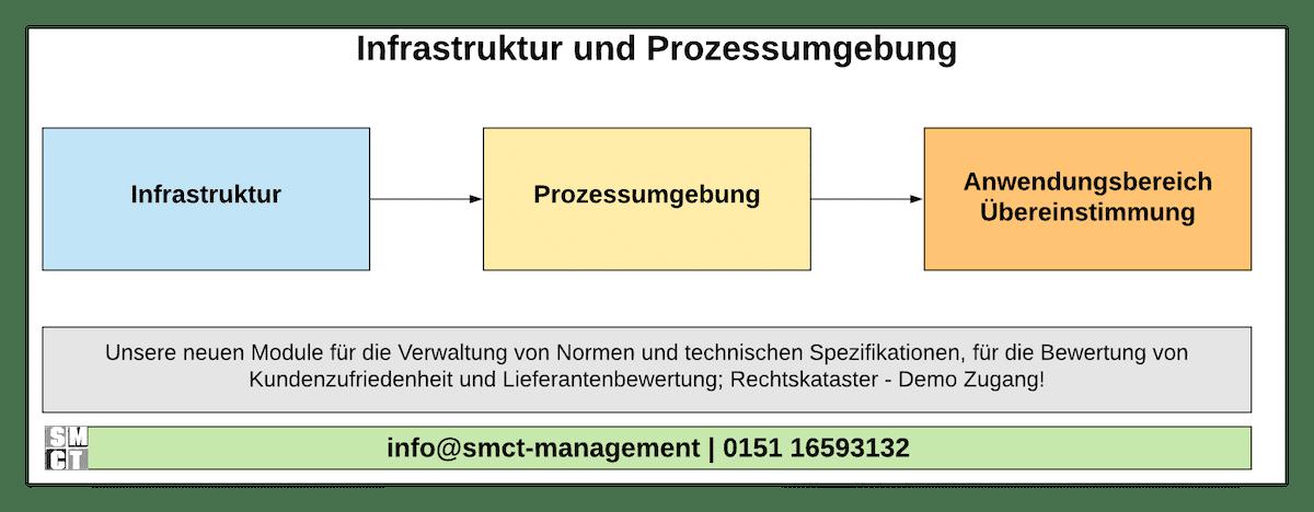 Infrastruktur und Prozessumgebung | ISO 9001