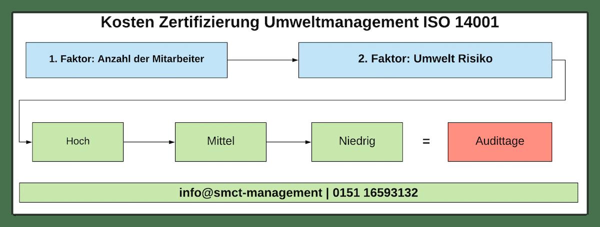 Kosten Zertifizierung Umweltmanagement ISO 14001