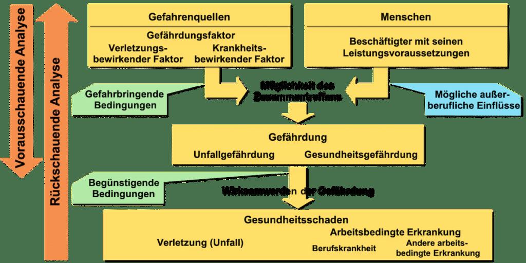 Krankheit-Unfallentstehungsmodell GBU