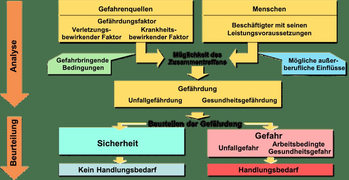 GBU-Krankheit-Unfallentstehungsmodell