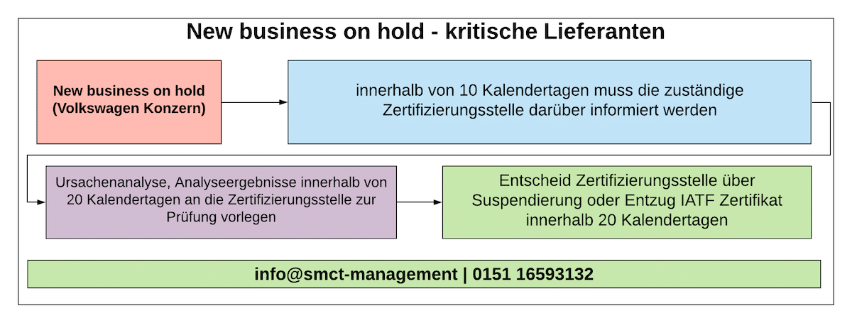 new business on hold - kritische Lieferanten