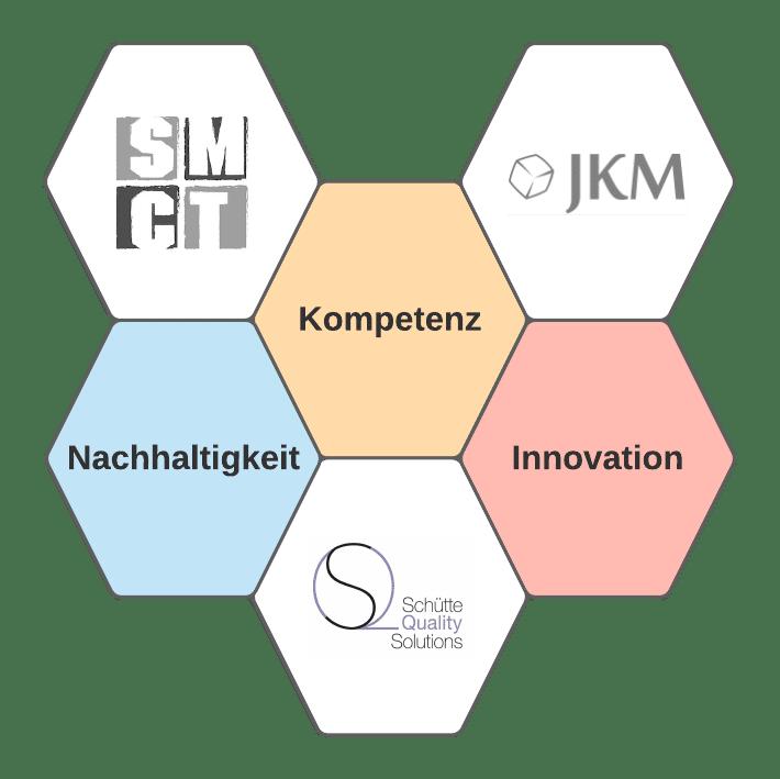 Partner Netzwerk   SMCT-MANAGEMENT