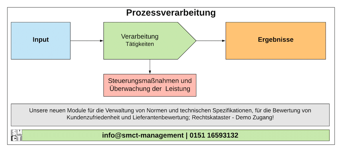 Prozessverarbeitung ISO 9001 | SMCT-MANAGEMENT