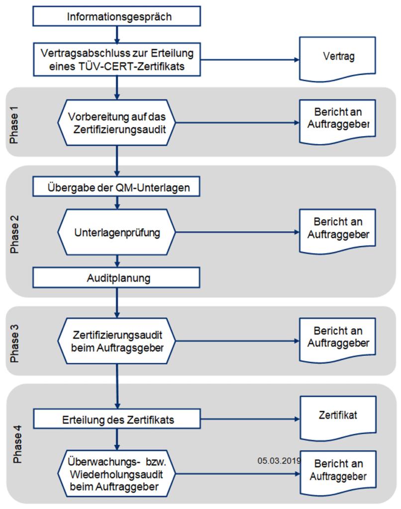 Ablauf Zertifizierung ISO 9001