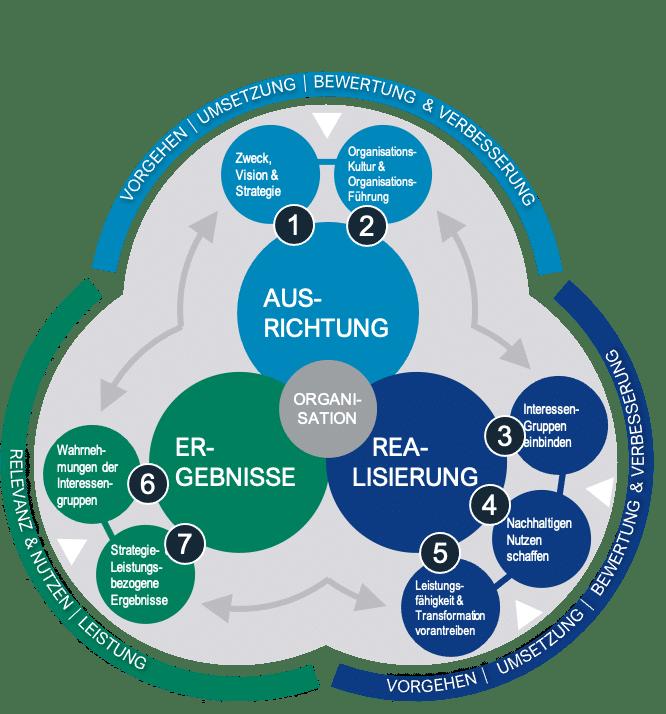 Sieben Kriterien EFQM Modell 2020