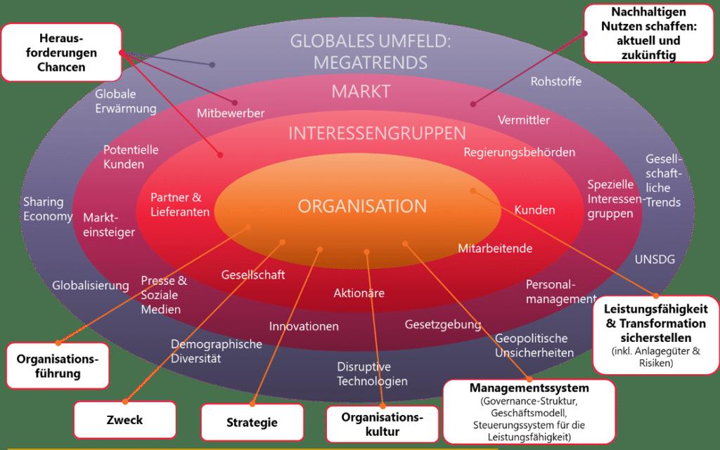 Ecosystem EFQM Modell 2020