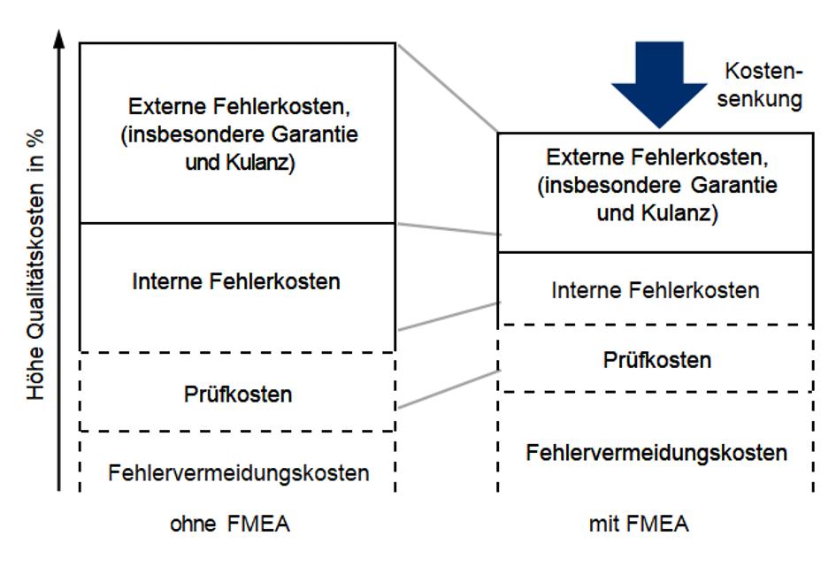FMEA-Fehlermöglichkeits- und Einflussanalyse
