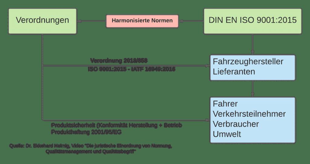juristische Einordnung von Normung (Normen), Qualitätsmanagement und Qualitätsbegriff