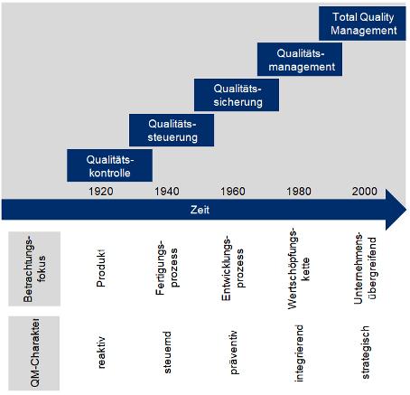 Historische Entwicklung Qualitätsmanagement