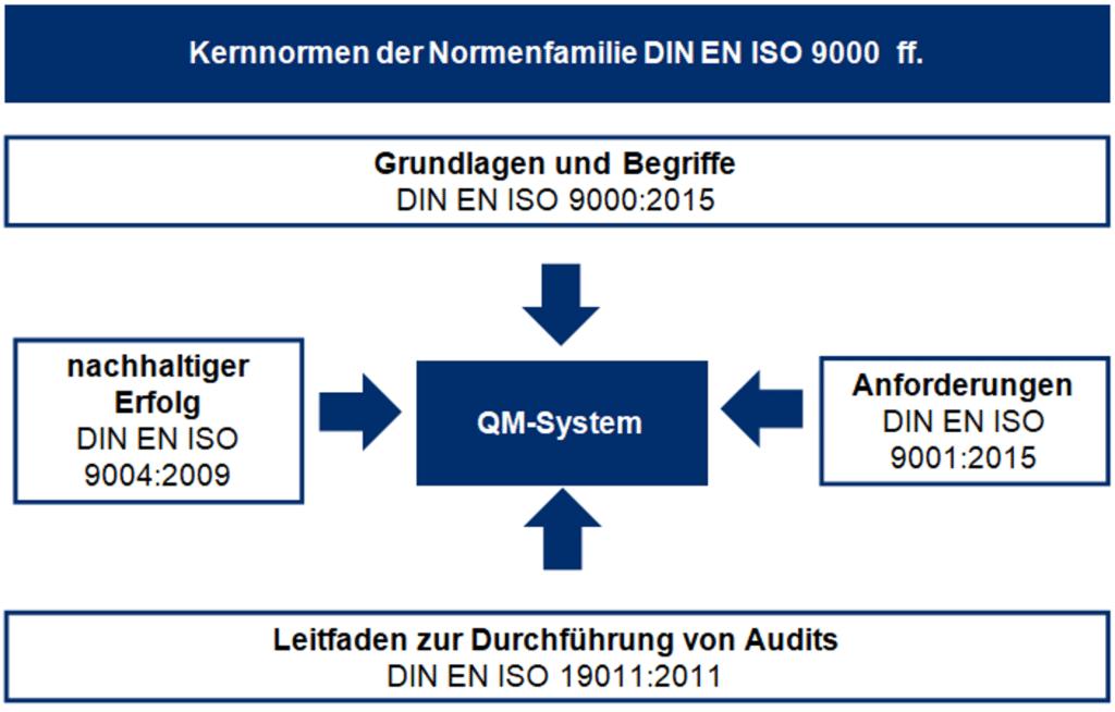 ISO 9000 Familie