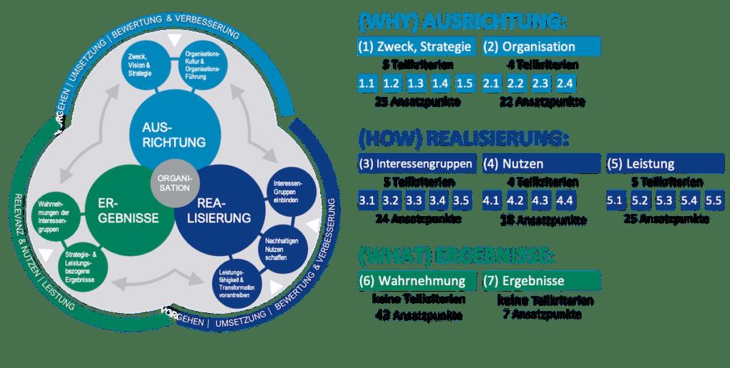 Kriterien und Teilkriterien EGQM Modell 2020