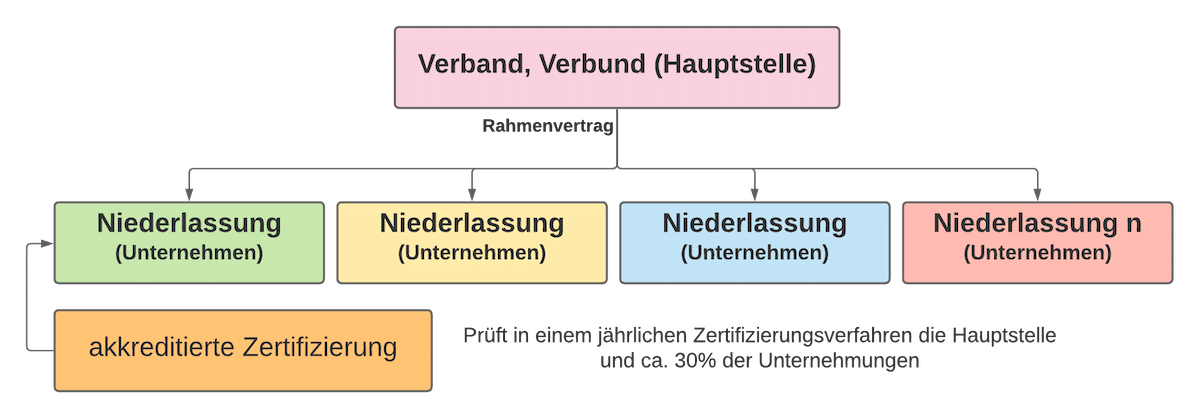 Matrix- Verbundzertifizierungen