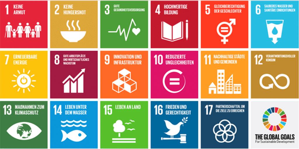 Thematische Basis des EFQM Nachhaltigkeit