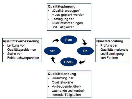Aufgaben des Qualitätsmanagements anhand des PDCA-Zyklus