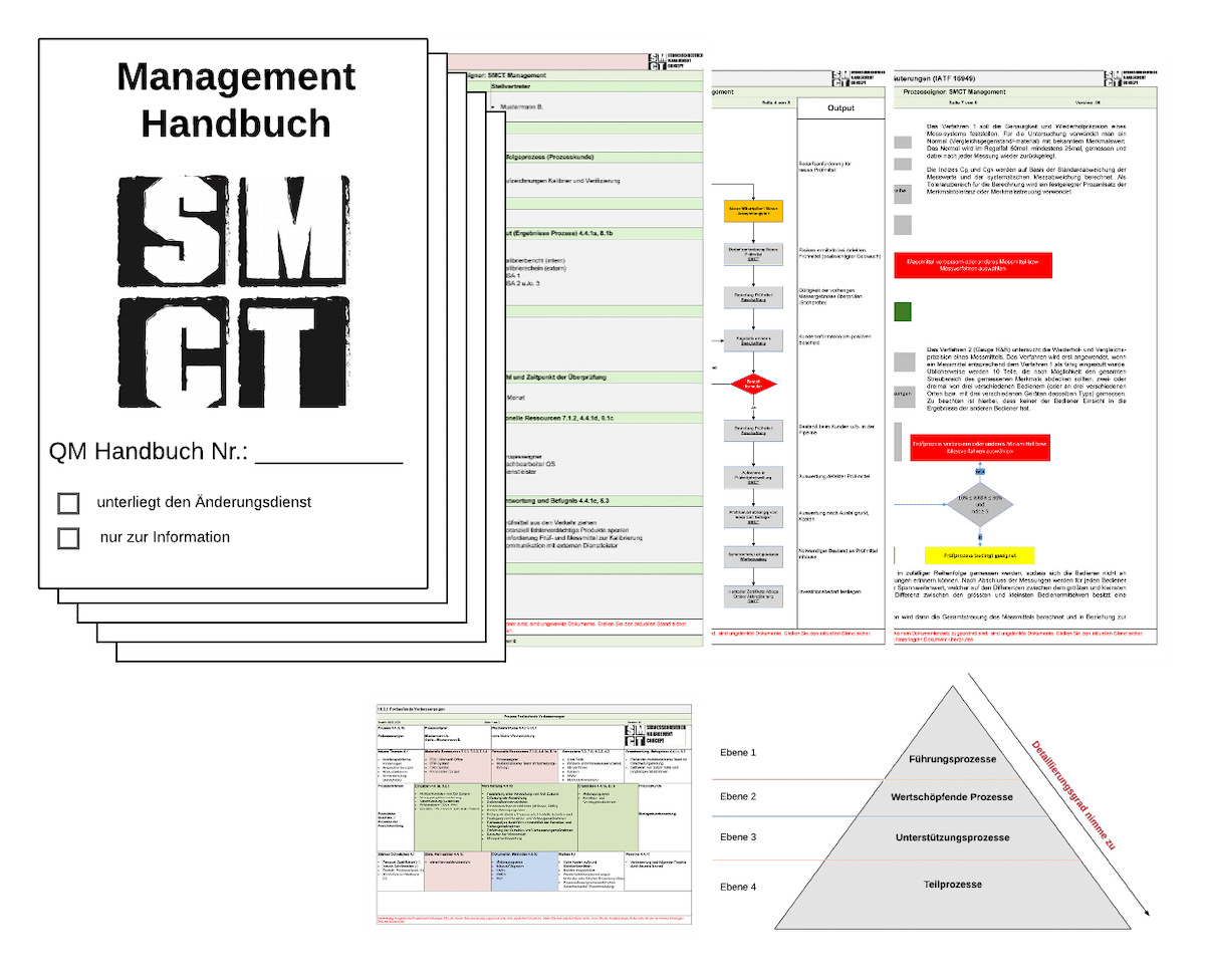 Best Practice QM Handbuch IATF 16949