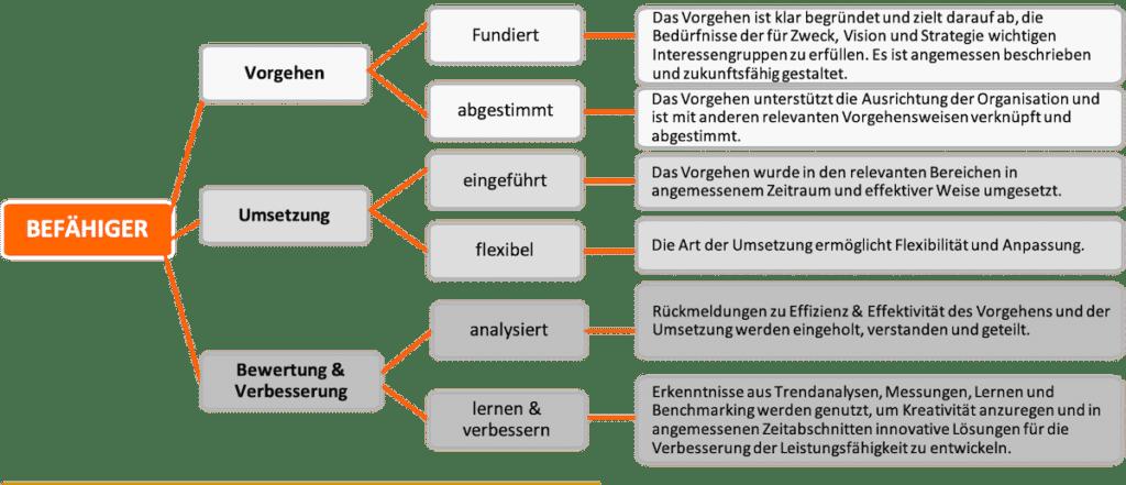 Radar Logik Realisierung EFQM Modell 2020