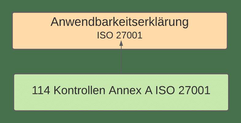 Anwendbarkeitserklärung ISO 27001