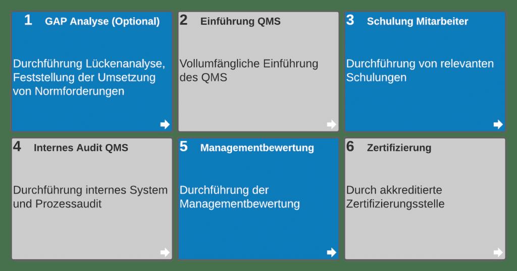 Einführung QMS in 6 Schritten