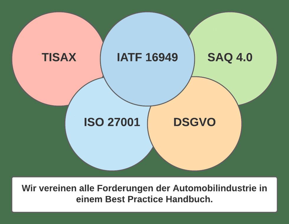 Forderungen Automobilindustrie TISAX - SAQ 4.0 - DSGVO