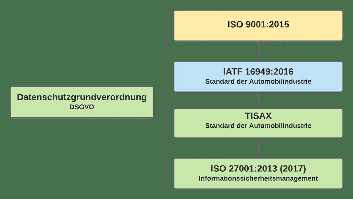 Einführung Tisax DSGVO ISO 27001