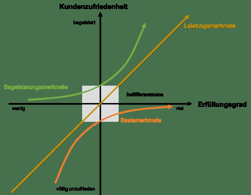 Kundenzufriedenheit messen - Kano Modell