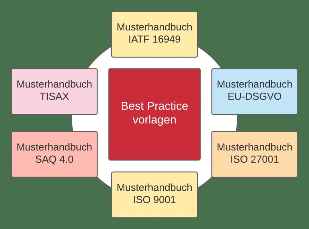 Unsere Best Practice Handbücher