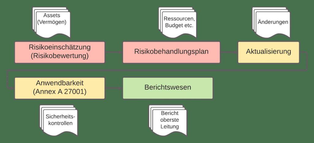 Prozess Risikoeinschätzung Risikobehandlung ISO 27001