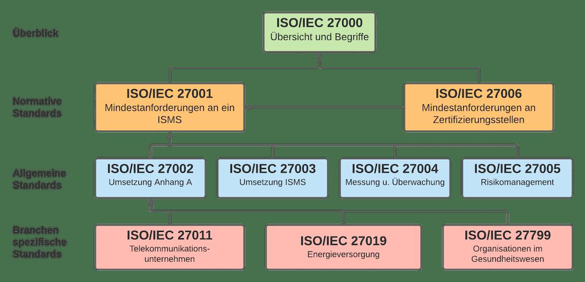 ISO 27001 Anforderungen - 2700k Familie