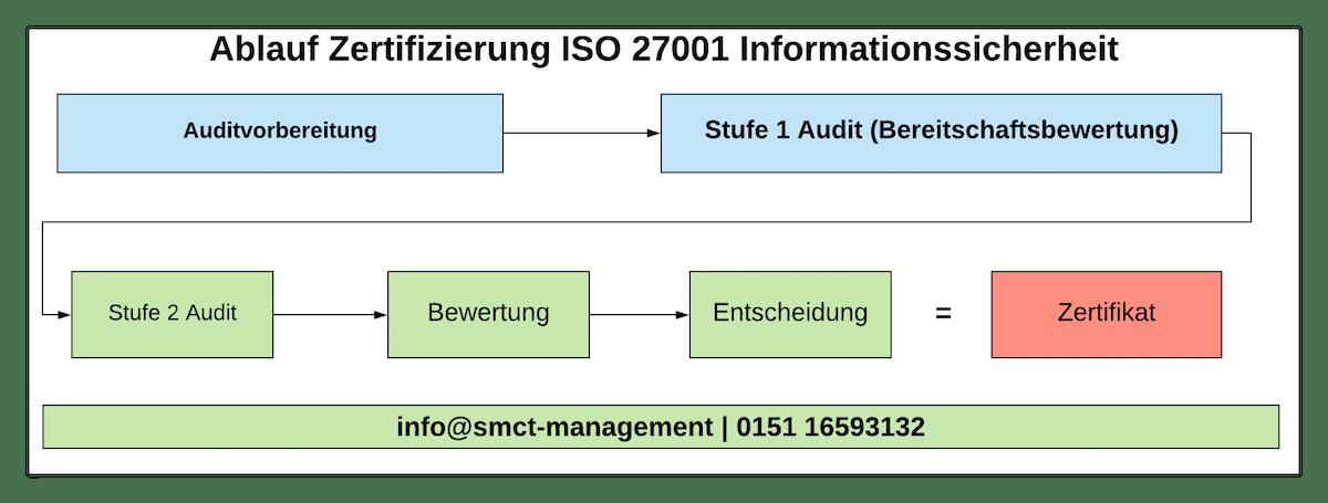 Ablauf ISO 27001 Zertifizierung