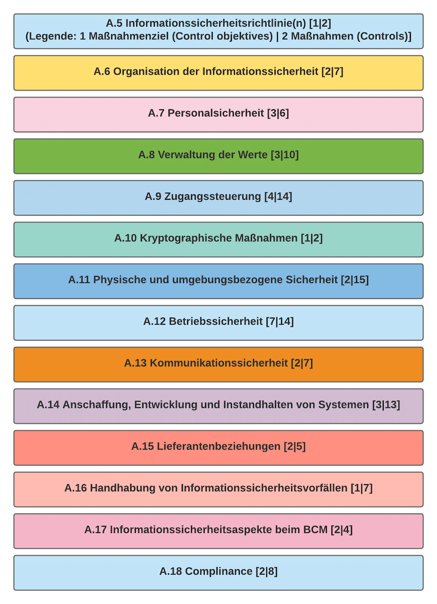 ISO 27001 Anforderung Anhang A