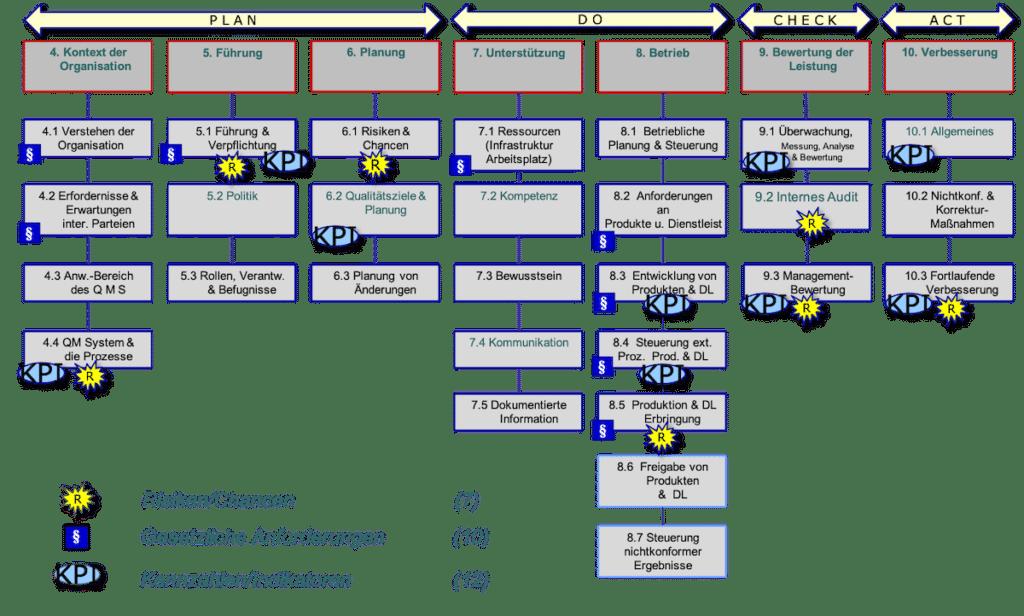 PDCA Zyklus IATF 16949