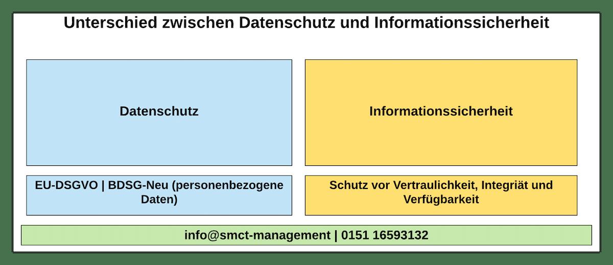 Unterschied zwischen Datenschutz und Informationssicherheit