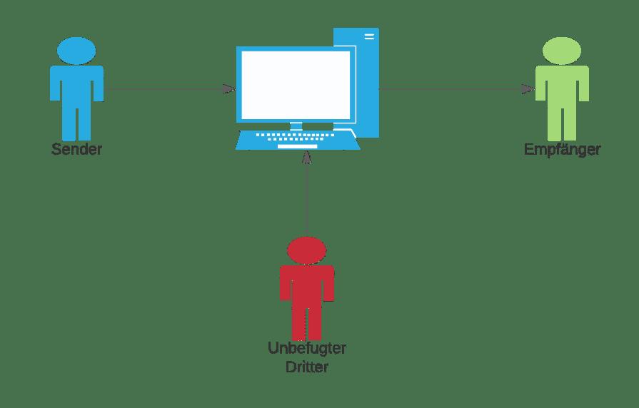 Vertraulichkeit Informationssicherheit